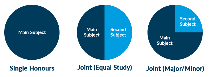 joint-hons-diagram